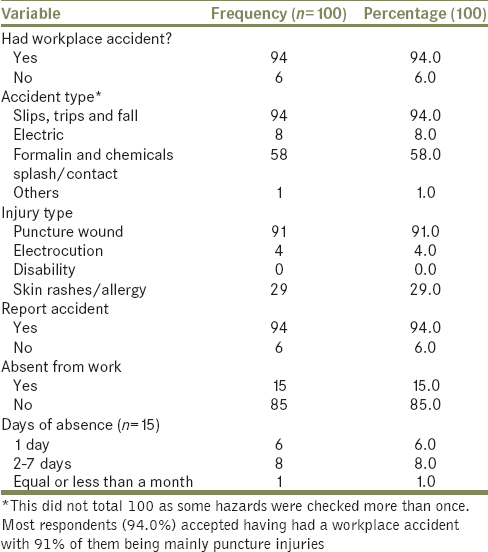 Table 4: Respondents' attitude towards hazards in the mortuaries