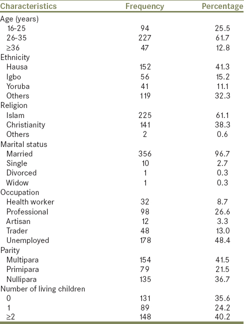 Table 1: Sociodemographics of respondents
