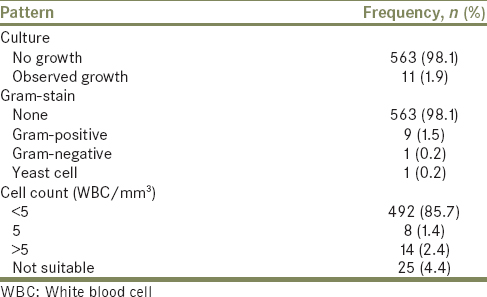 Table 2: Microscopic characteristics of cerebrospinal fluid and white blood cell count of subjects (<i>n</i>=574)