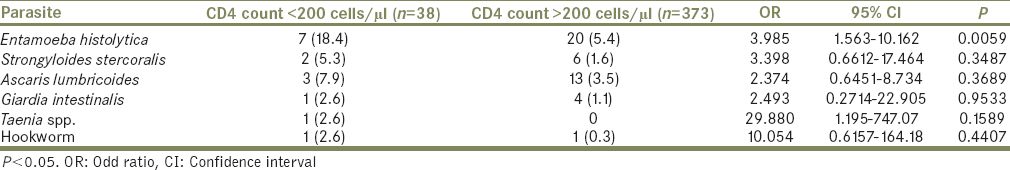 Table 5: Effect of CD4 count on the prevalence of intestinal parasitic infection