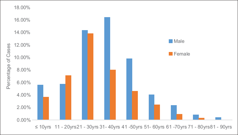 Figure 1: MTB-detected cases in defined age group stratified by gender