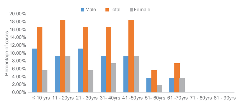 Figure 2: Proportion of rifampicin resistance in defined age group