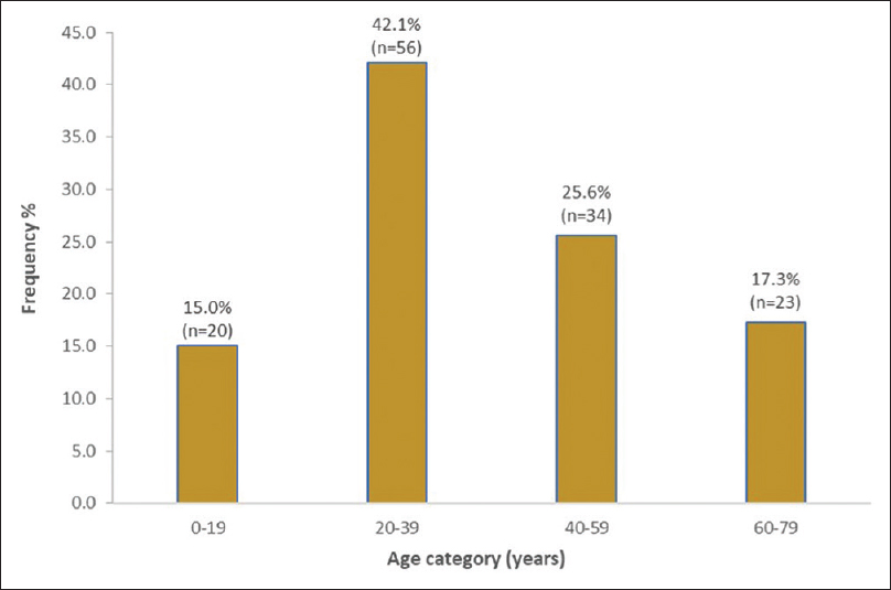 Figure 1: Age distribution of patients in the study