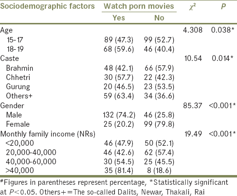 Table 3: Association between exposure to porn movies and sociodemographic factors
