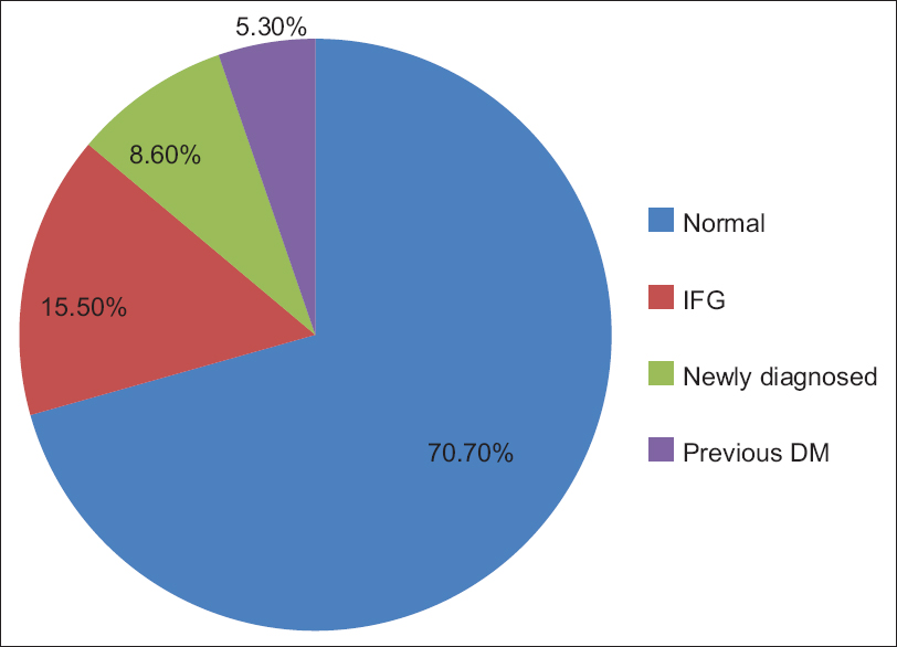 Figure 1: Fasting blood glucose profile of respondents. DM: Diabetes mellitus, IFG: Impaired fasting glucose