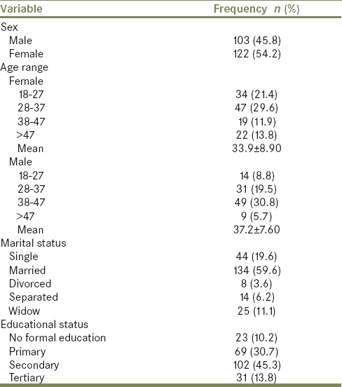 Table 1: Sociodemographic characteristics of respondents