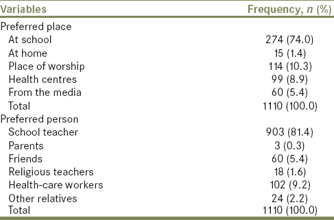 Table 4: Student's opinion on the preferred place and person to teach them sex education (<i>n</i>=1110)