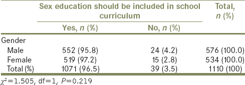 Table 5: Student's perception on the need to include sex education in school curriculum