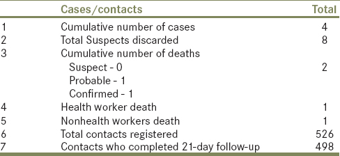 Table 1: Summary of cases and contacts of Ebola virus disease outbreak in Port-Harcourt, September 20
