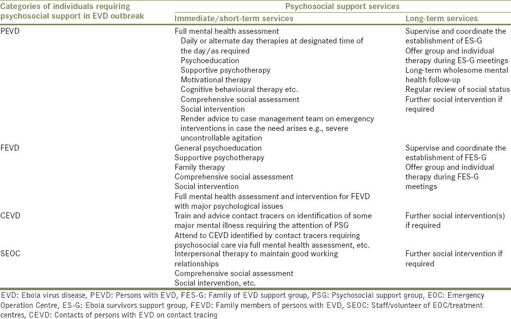 Table 2: Psychosocial support services according to the categories of individuals affected by Ebola virus disease