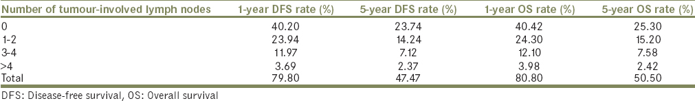 Table 4: Number of tumour-involved lymph nodes with corresponding disease-free survival and overall survival amongst patients in this study