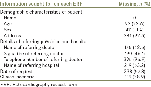 Table 1: Proportion of missing information on the echocardiography request forms